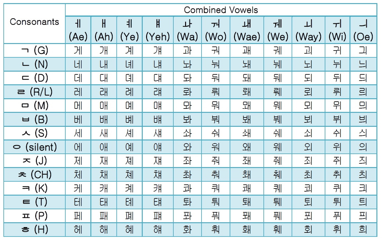 "Korean Letters Chart of ""korean Alphabet Chart"