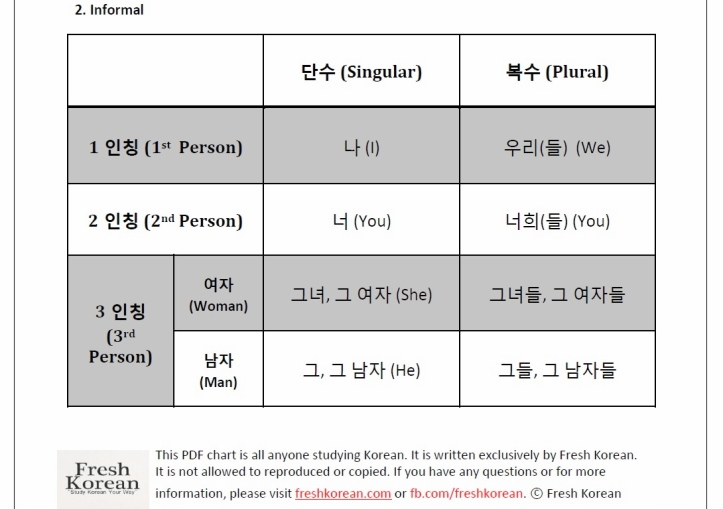 Fresh Korean Personal Pronoun Chart Informal