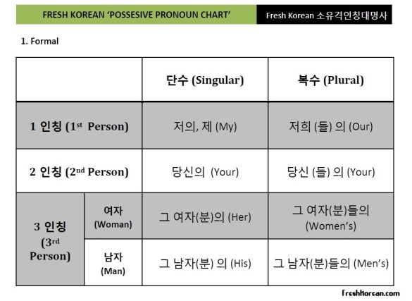 Fresh Korean Possesive Pronoun Chart Formal