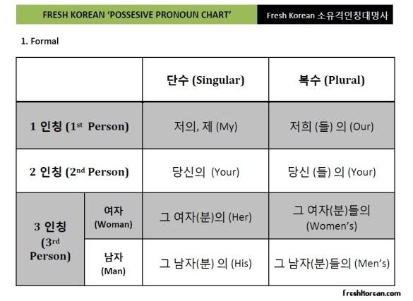 Fresh Korean Possesive Pronoun Chart Formal
