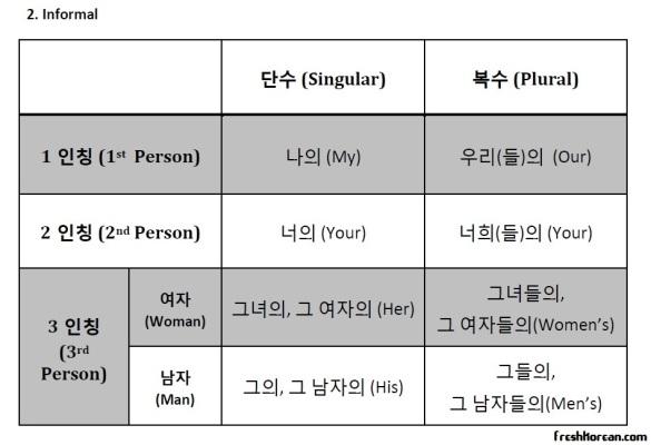 Fresh Korean Possesive Pronoun Chart Informal