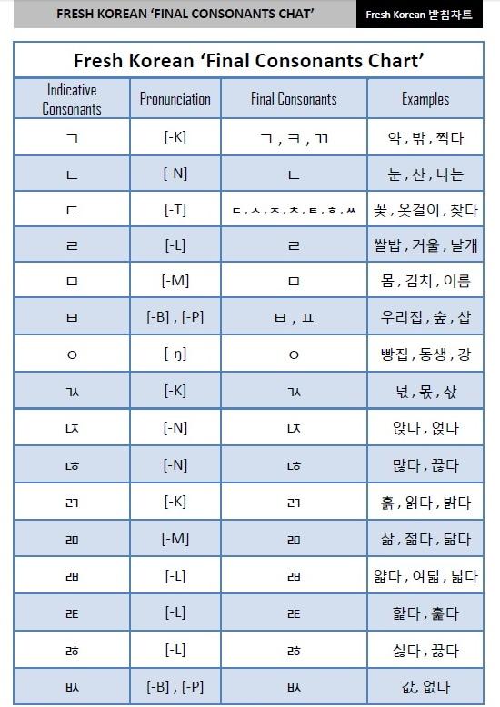 Free PDF   Fresh Korean