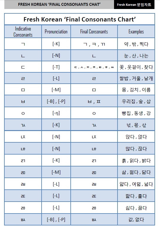Fresh Korean Final Consonants Chart