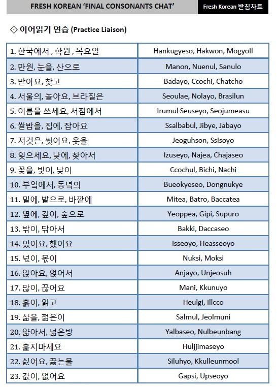 Fresh Korean Final Consonants Practice Liaison