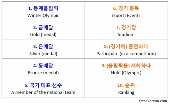 Sochi 2014 Winter Olympic Korean Words Vocabulary
